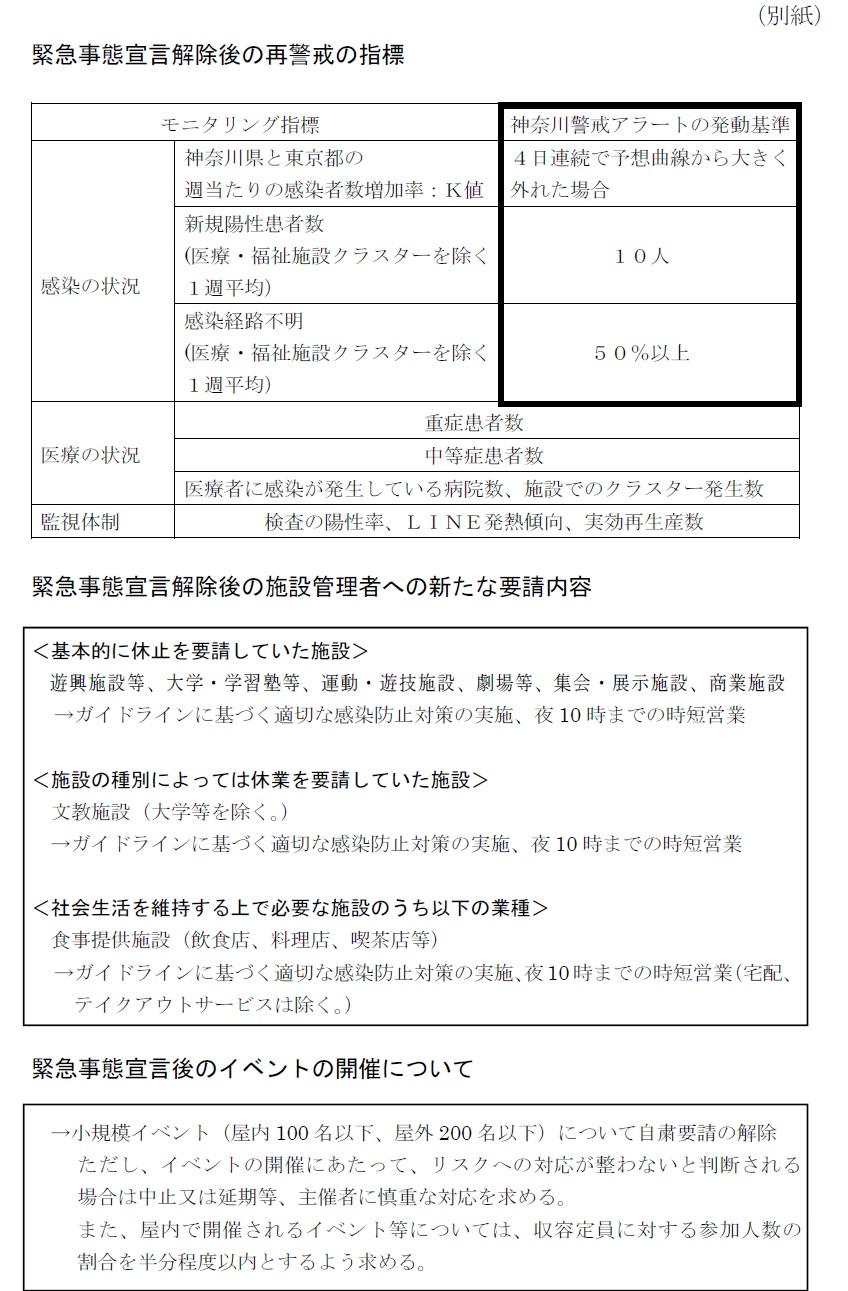 神奈川 今日 者 の の 数 感染